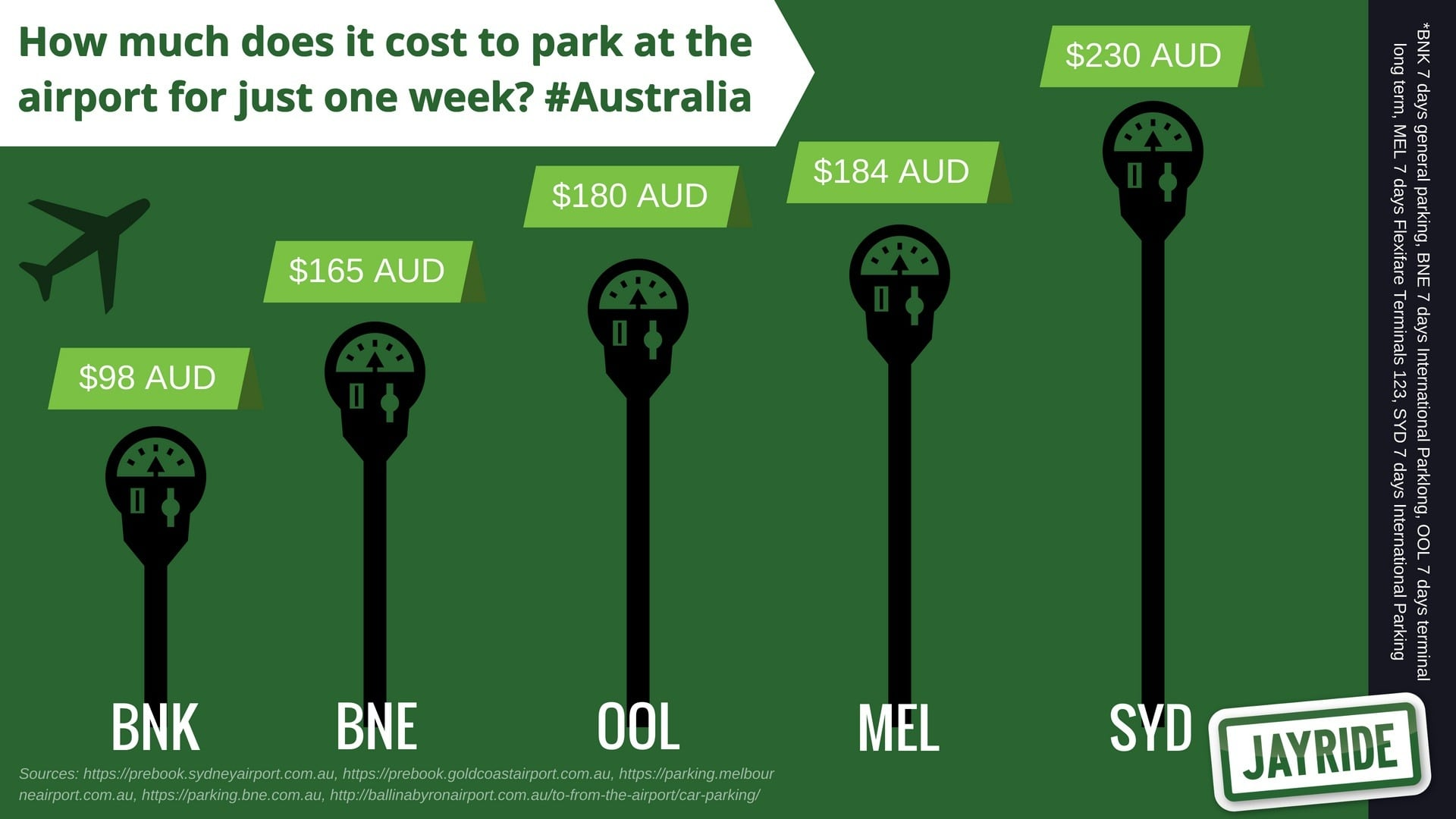 Revealed True Airport Parking Costs Infographic Jayride