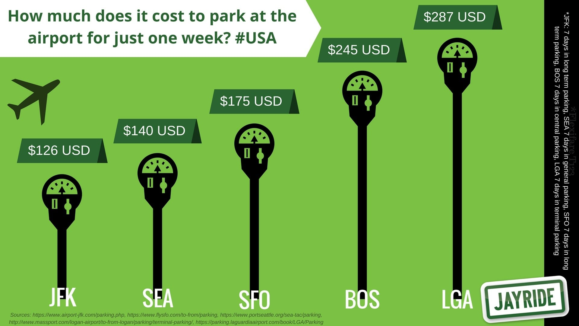 USA cost of parking