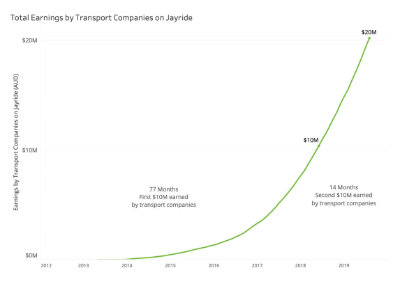 total earnings by transport companies on jayride